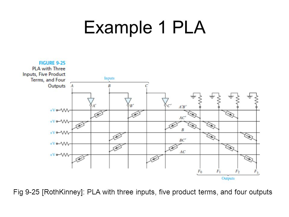 Example 1 PLA Fig 9-25 [RothKinney]: PLA with three inputs, five product terms, and four outputs